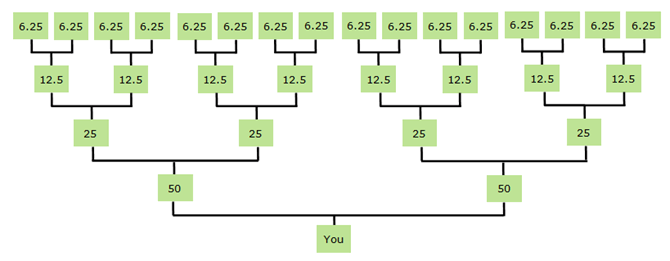 half of an ancestor's DN